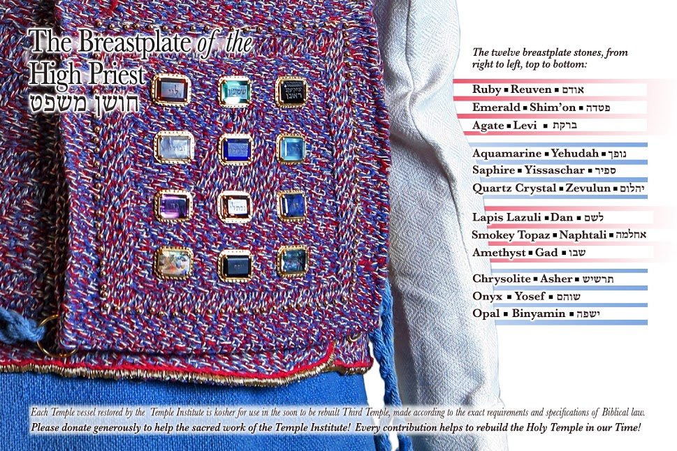 20. Tetzaveh   Exodo 27-20 a 30-10  Maravillas Escondidas en la Torah (2/6)
