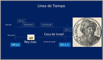 presentacion-joas-de-israel