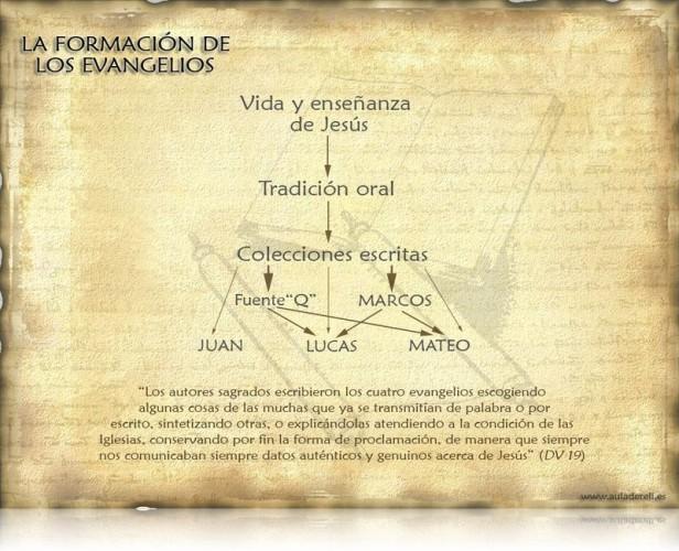 formacion_evangelios2-800x600