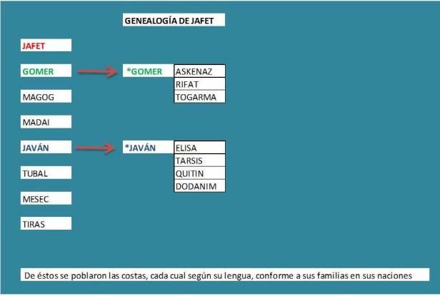 Genealogía de JAFET