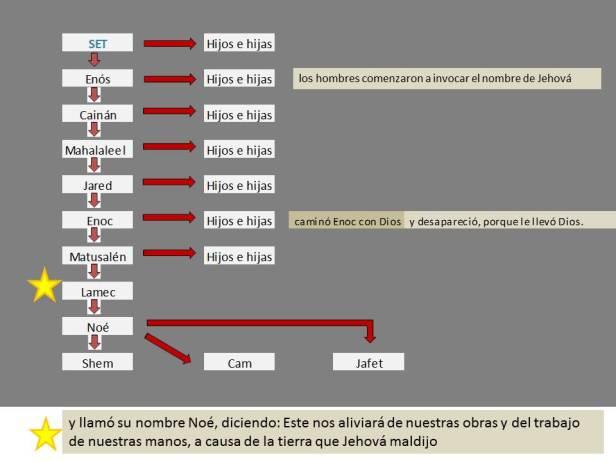 Genealogía de SET