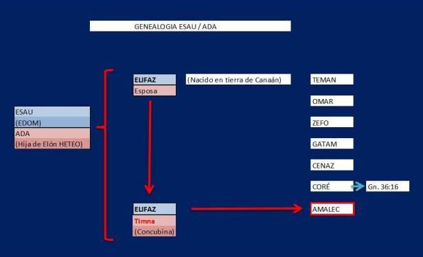 genealogía ESAU con ADA