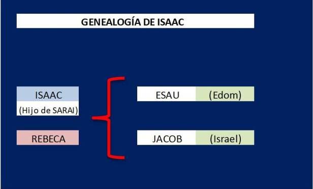 GENEALOGIA DE ISAAC 1