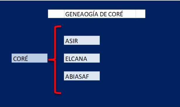 Genealogía de CORE