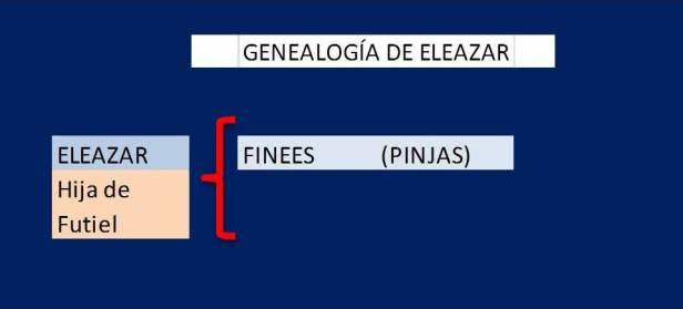 Genealogía de ELEAZAR