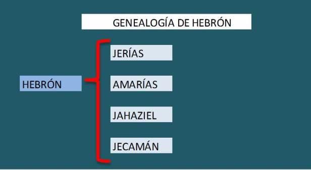 Genealogía de HEBRON
