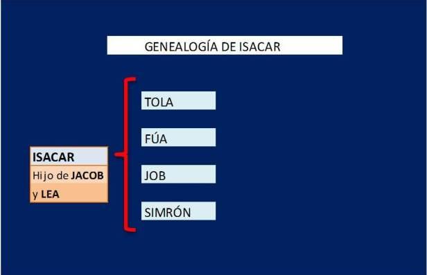 Genealogía de ISACAR