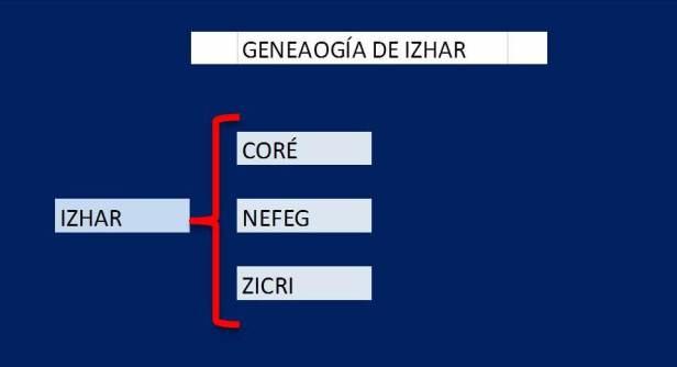 Genealogía de IZHAR