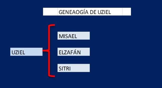 Genealogía de UZIEL