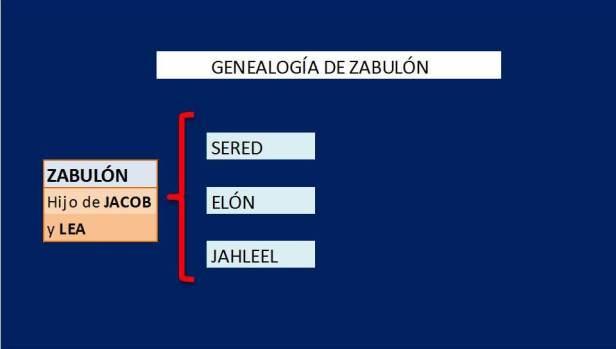 Genealogía ZABULON.jpg