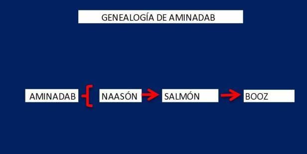 Genealogia de AMINADAB
