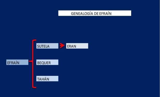 GENEALOGIA DE EFRAÍN
