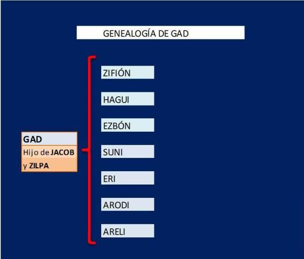 GENEALOGIA DE GAD