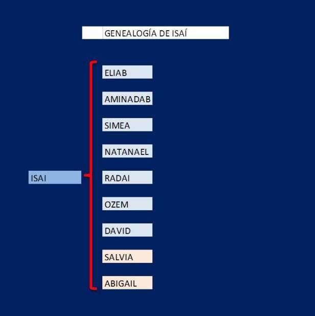 Genealogia de ISAI