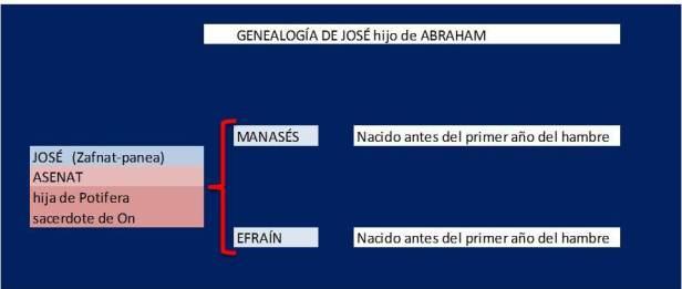 GENEALOGIA DE JOSE HIJO DE ABRAHAM