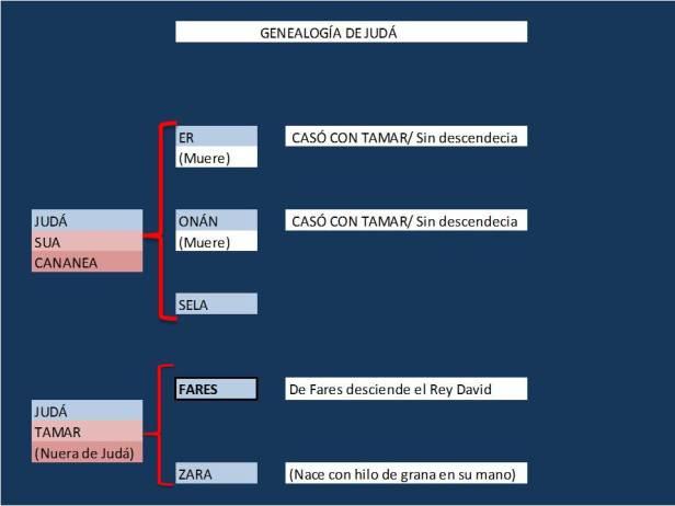 GENEALOGIA DE JUDÁ