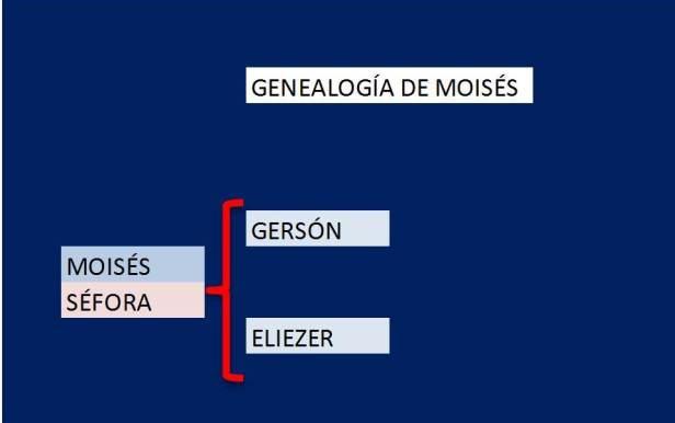 genealogia de MOISES