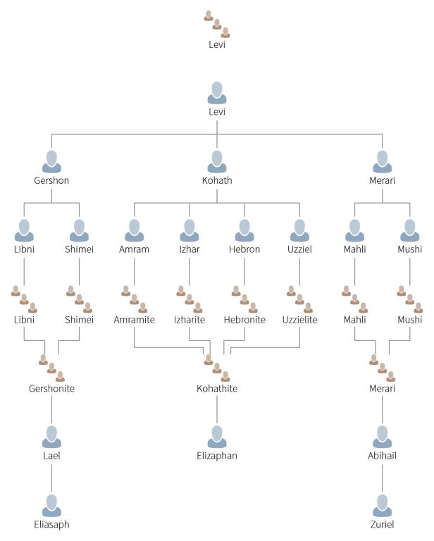 la-genealogc3ada-de-los-descendientes-de-la-tribu-de-levc3ad-levitas